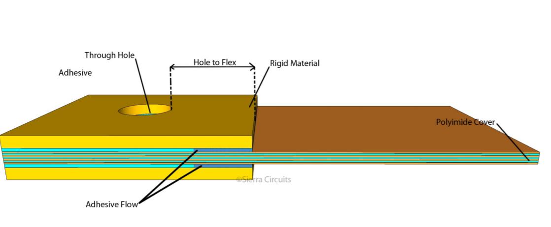 Rigid flex PCB assembly hole to flex distance