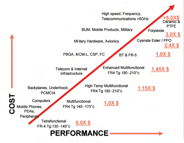 HDI PCB materials performance vs. cost