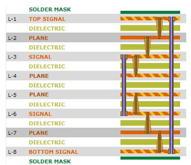 Hdi Home Design Ideas: Sierra Circuits Blog