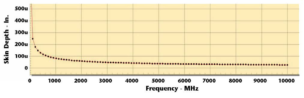 Frequency resistance table