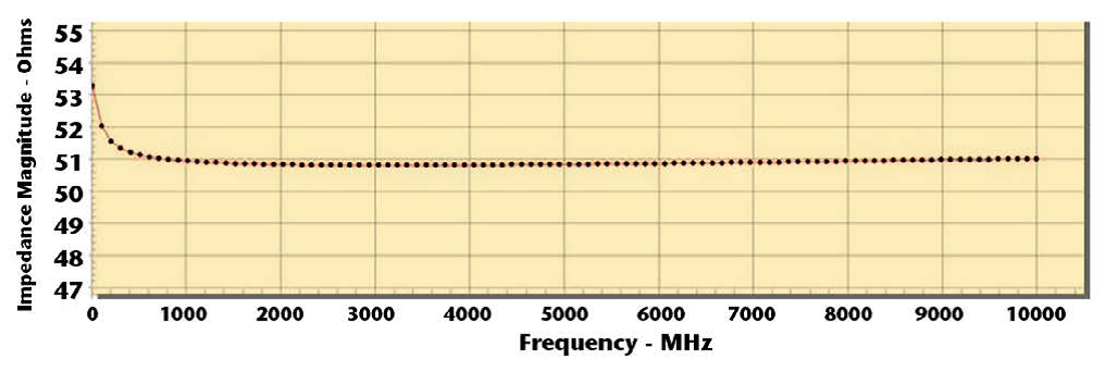 frequency dependent solver