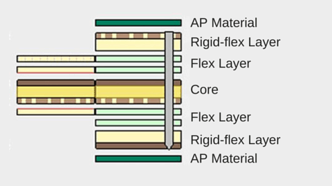 Flex PCB Tip | Sierra Circuits Blog