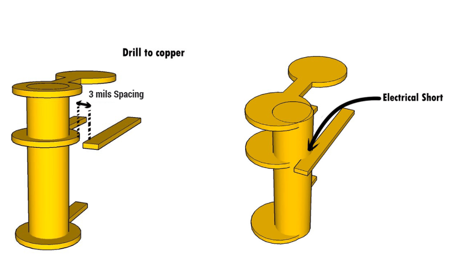 Drill to copper spacing in flex PCBs