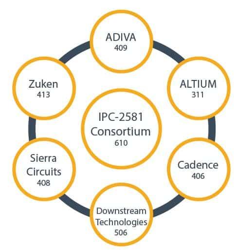 IPC-2581 Consortium