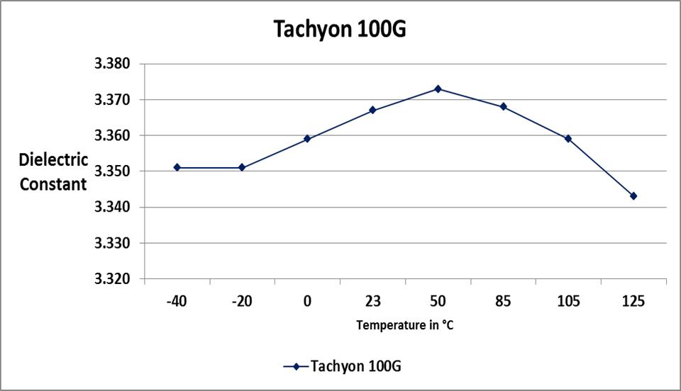 Graph of Tachyon 100G dielectric constant Vs temperature