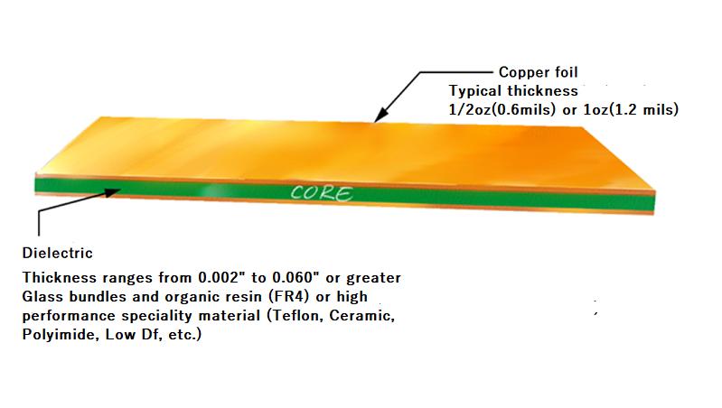 Copper clad laminate in PCB