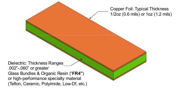 PCB Substrates: Knowing Your Dielectric Material's Properties