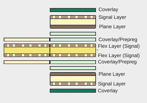 Picture of Flex Pcb Layers, new and improved