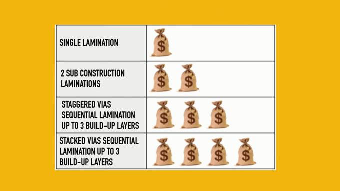 Lamination chart