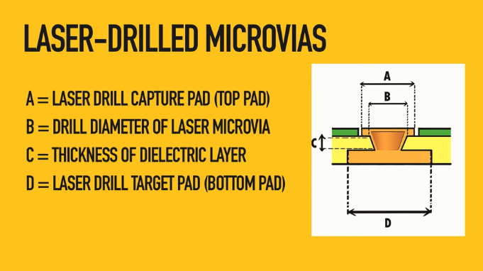 Laser drilled microvias