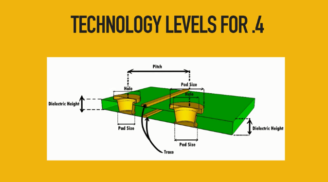 Technology levels .4 mm