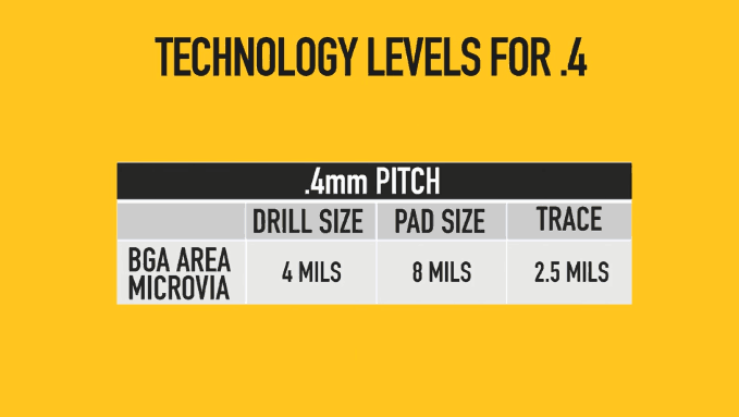 Technology levels for .4 mm