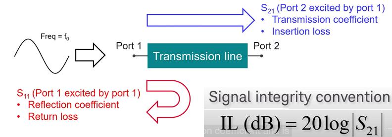 S-parameter analysis