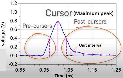 Cursor diagram