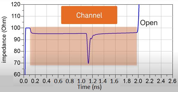 TDR Graph