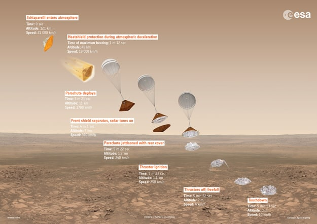 ExoMars2016_DescentInfographic_20160223_625
