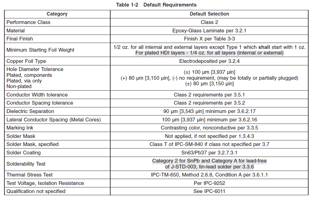 Class 2 is the default requirement for IPC-6012. – Image credit: IPC