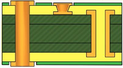 Basic HDI stackup 1+N+1
