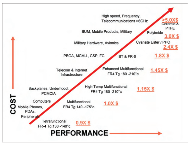 HDI pcb materials cost compared to their performance