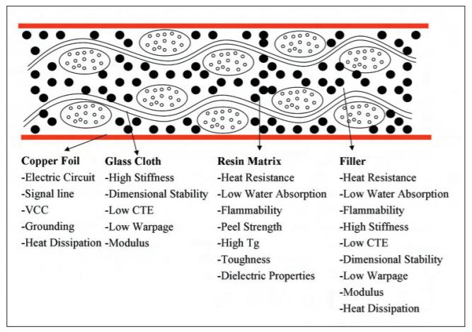 Composition of HDI PCB laminates