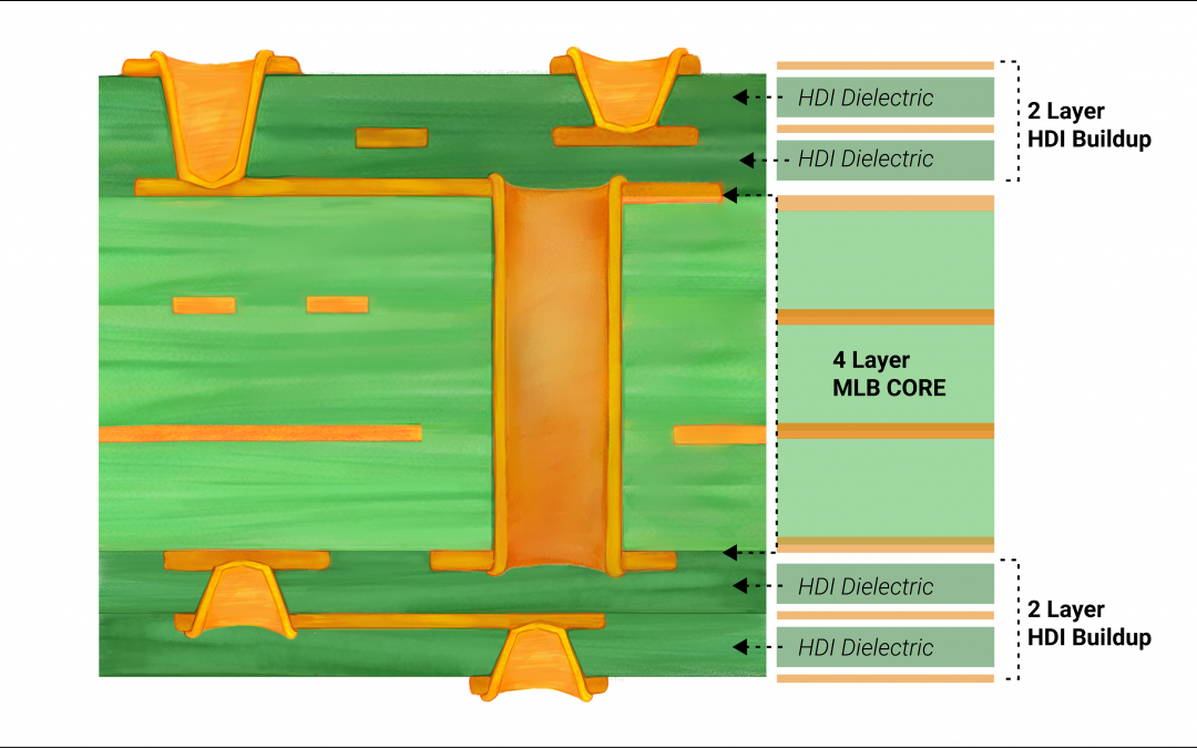 How to Master HDI PCB Design