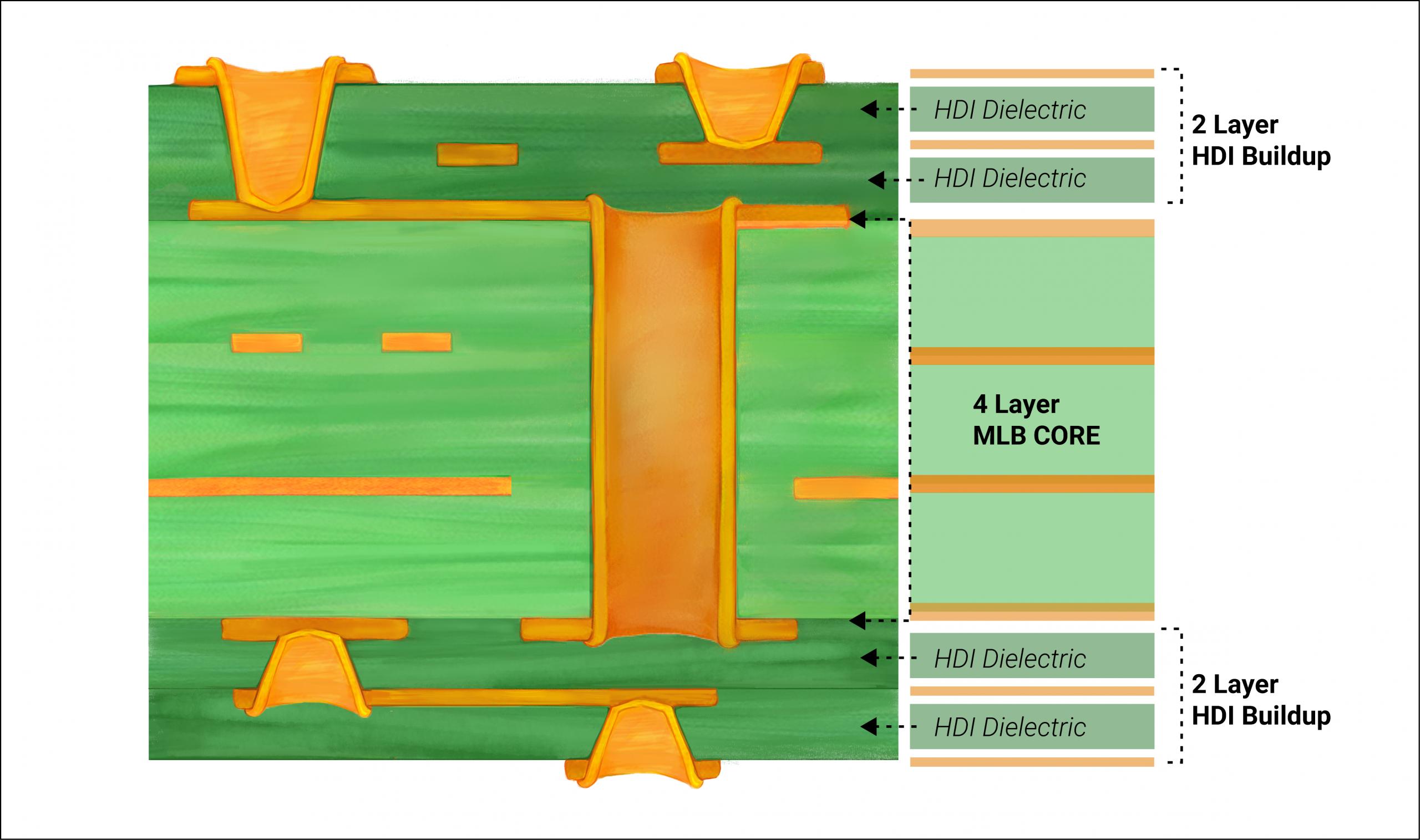 HDI PCB stackup 2+4+2
