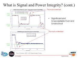 How Limiting the Effects of EMI Improves Signal Integrity