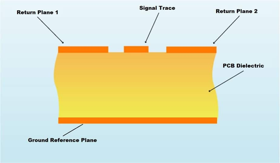 Coplanar PCB Transmission Line