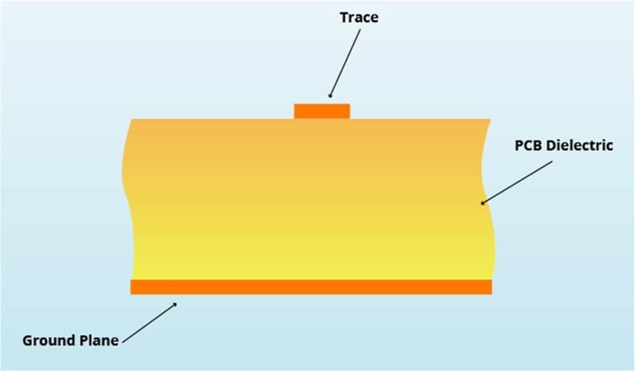 Microstrip PCB Transmission Line