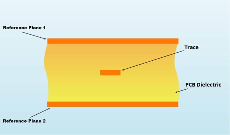 Stripline PCB Transmission Line