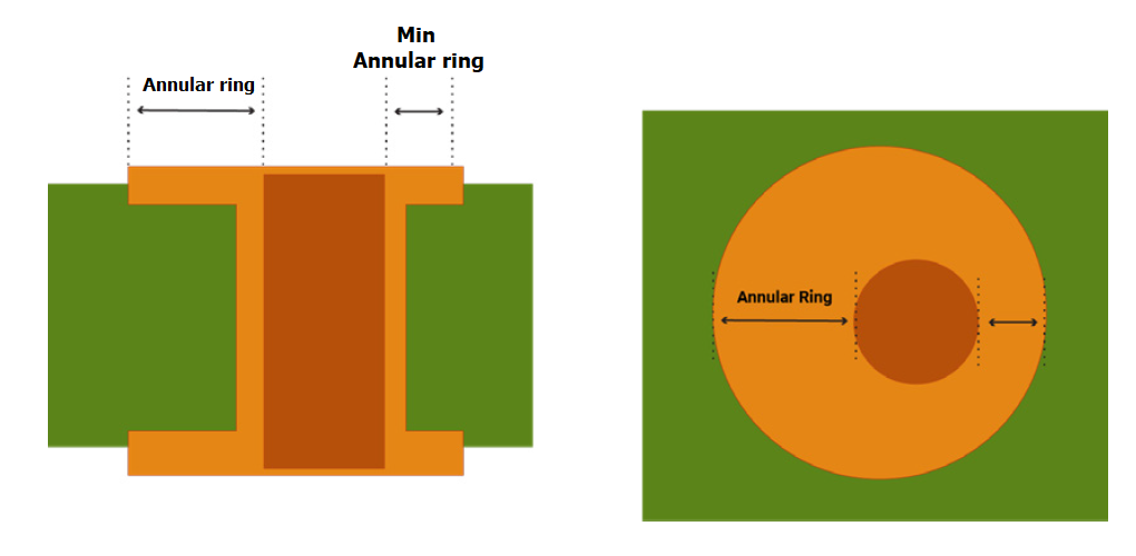Annular ring, Minimum annular ring width