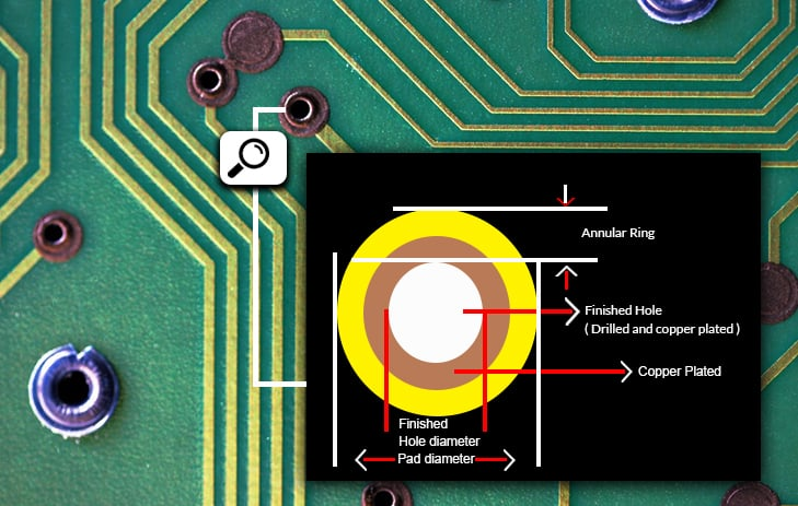 Annular Ring Explained by a PCB Manufacturer