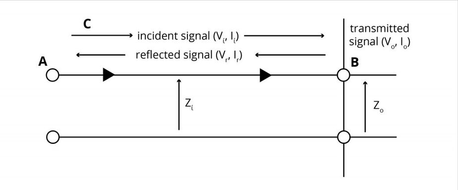 Impedance discontinuity and signal reflection