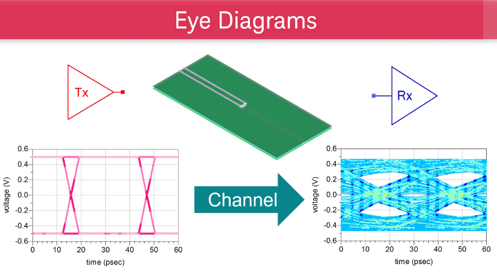 Keysight ADS Eye Diagram