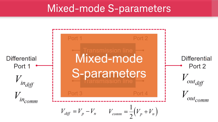 Keysight ADS Mixed-mode S-parameters