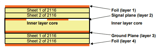 Plies of prepregs