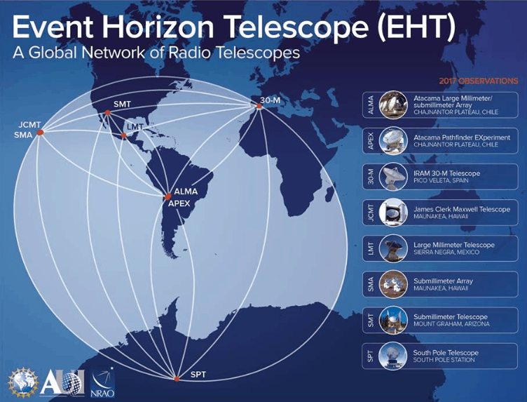 Event Horizon Telescope (EHT)