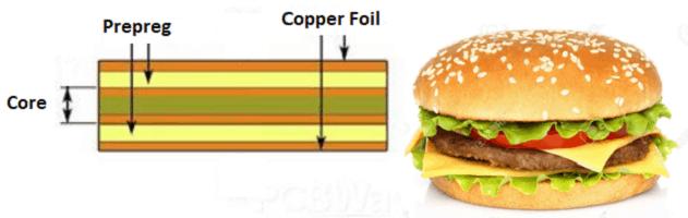 Prepreg the slice of cheese in PCB