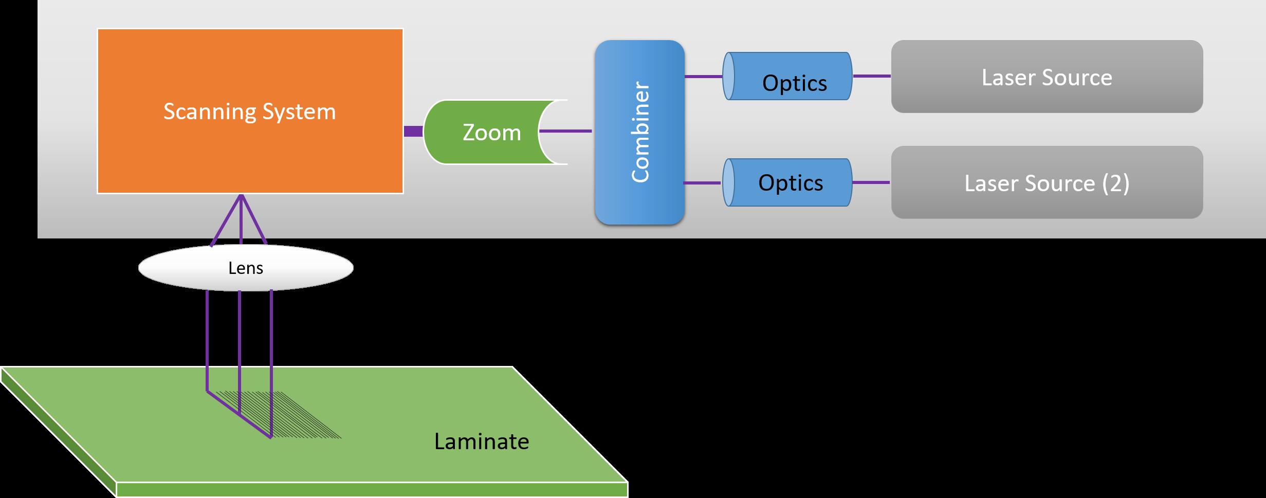 Laser Direct Imaging Machine