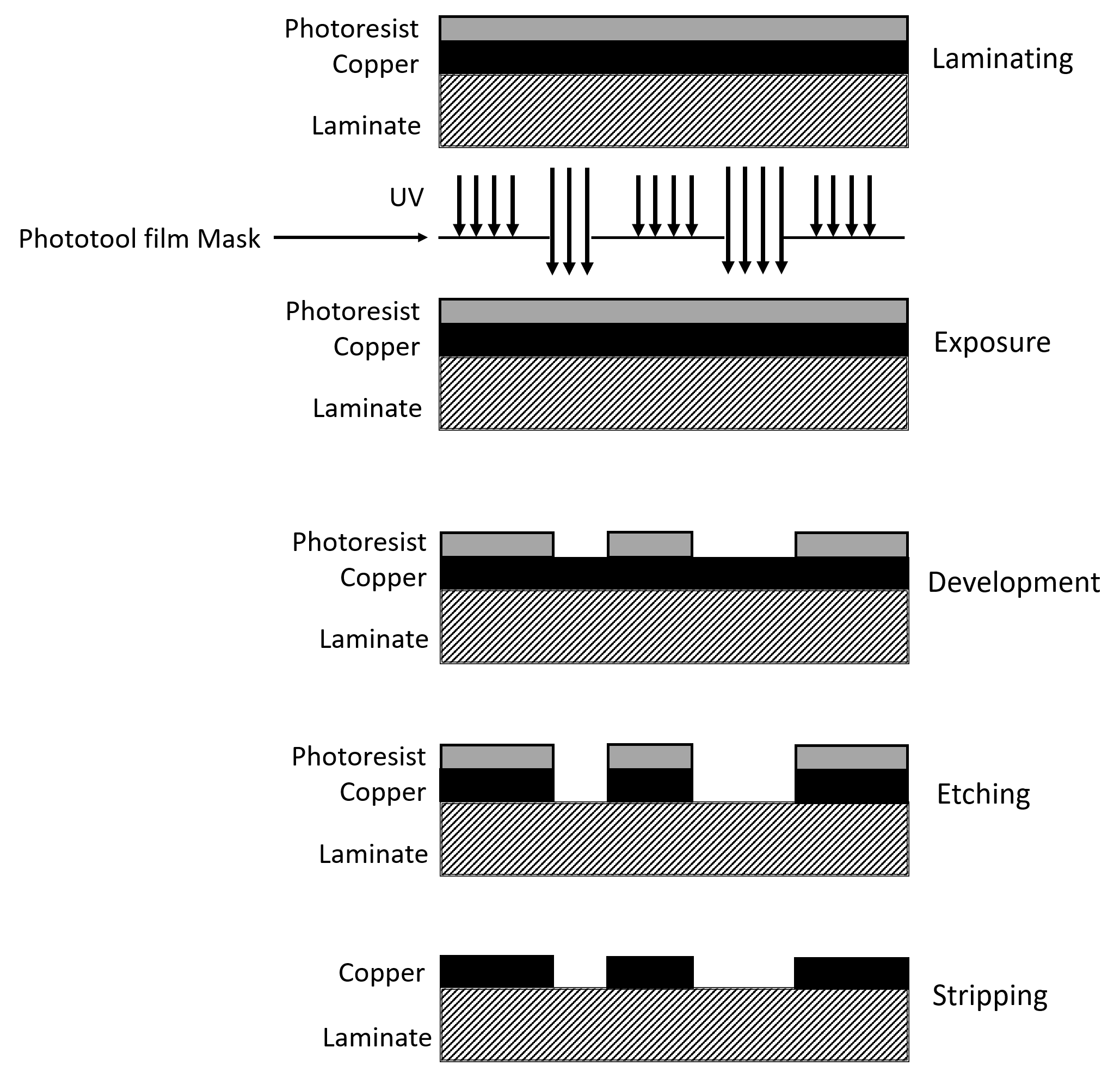 PCB Photolithography process