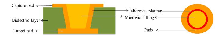 Microvia Description