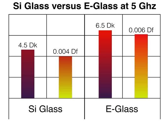 Si Glass Vs E-Glass