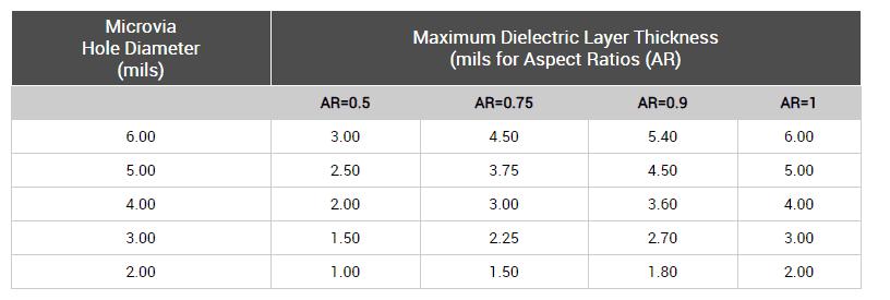 Microvias Aspect Ratio Chart