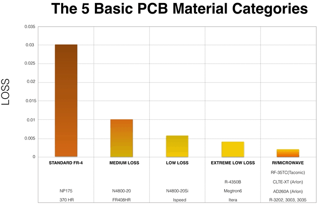 The 5 Basics PCB Material Categories