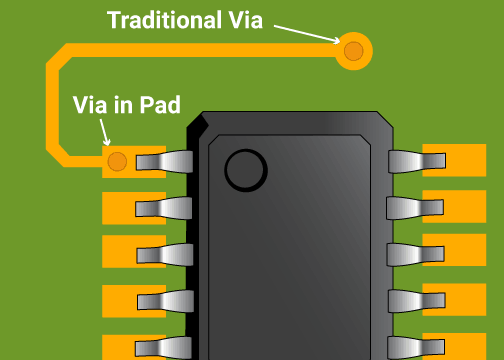 Traditional Via vs. Via-in-pad