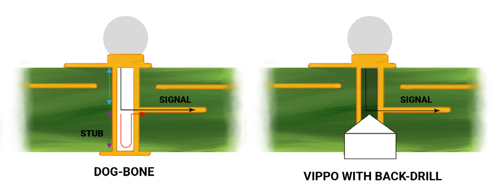 Vippo with back drill.