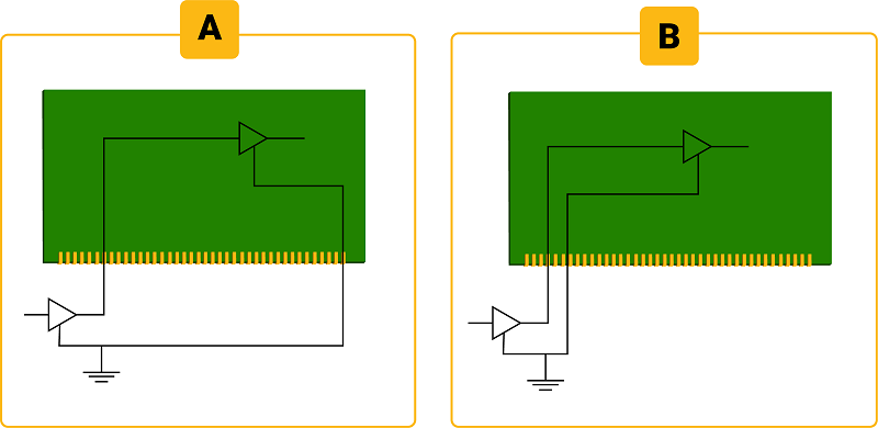 Closest signal path reduces crosstalk