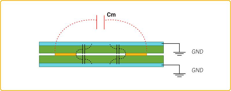 Crosstalk in inner HDI PCB layers