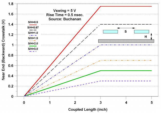Coupled length vs near-end HDI crosstalk graph