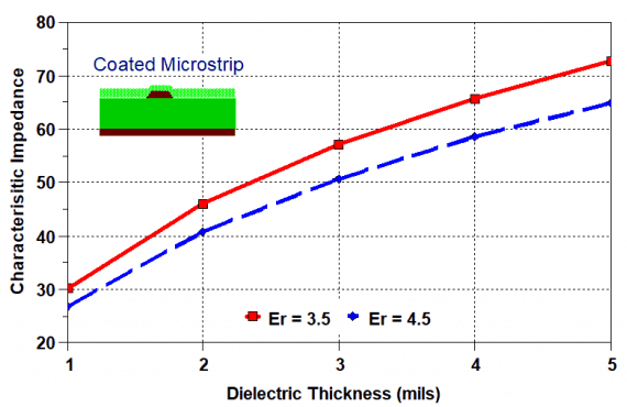 Dielectric thickness vs characteristic impedance graph